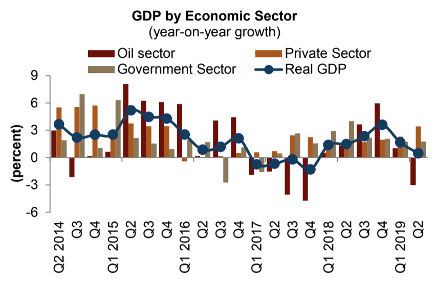 Data on Q2 2019 real GDP showed that the economy contracted by 0.5 percent, year-on-year, Jadwa said.