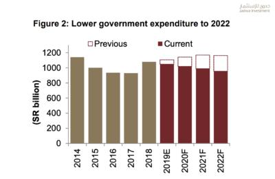 saudi-government-expenditure-2020-sustg