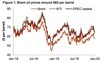 Brent Oil Prices settled at $64.73 on January 21st, 2020.