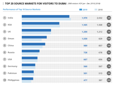 Data from Visit Dubai in 2019 shows a decline in visitors from Saudi Arabia.