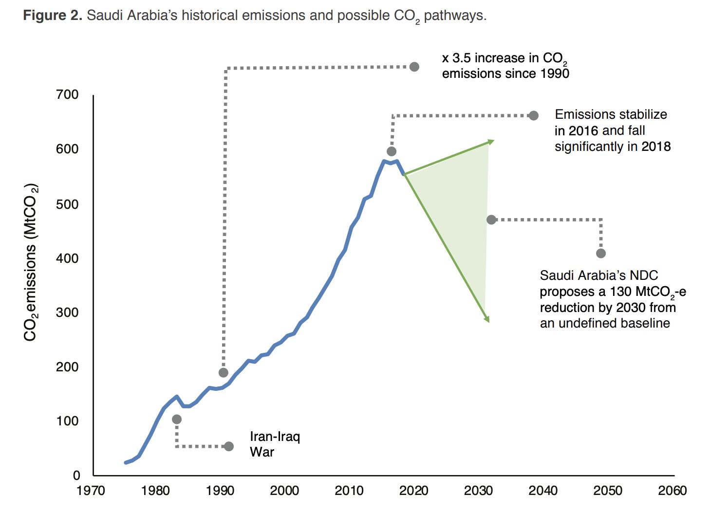 Source: KAPSARC analysis based on Enerdata Global Energy & CO2 Database (2018 data) and IEA (2017 and earlier).