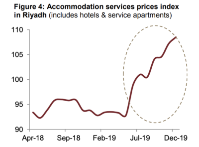 Accommodation services prices index in Riyadh (includes hotels & service apartments). Graphic via Jadwa Investment.